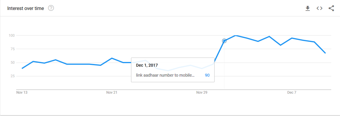 "Fig 4: Sudden increase on Dec 1 for the search query ""link Aadhaar number to mobile number"" in India."